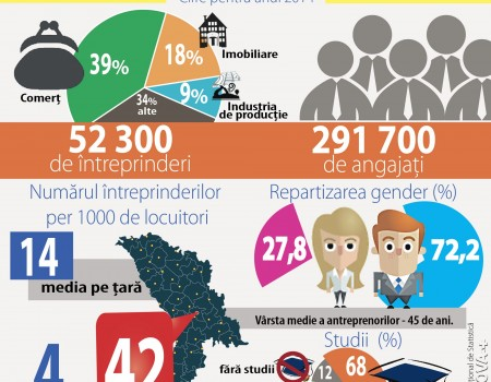 Evoluții și involuții în micul business Moldovenesc—ce spun specialiștii