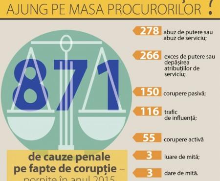 În cauze de corupție persoanele sunt achitate de 3 ori mai des decât în alte infracțiuni