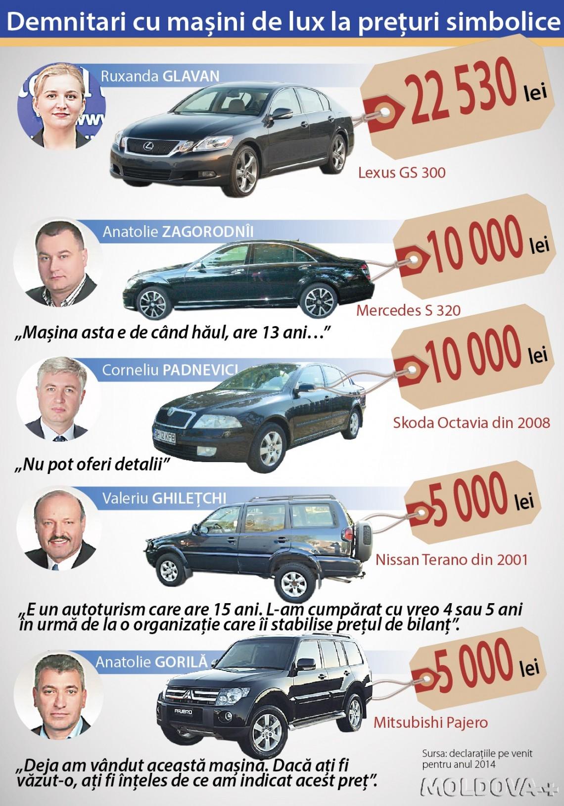 Demnitari cu mașini de lux la prețuri de nimic