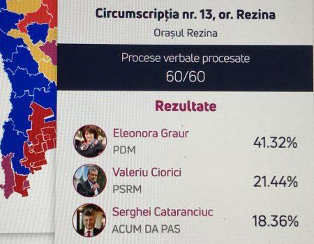 Raioanele Rezina și Șoldănești rămân fără președinte. E.Graur și S.Rotundu țintesc spre parlament