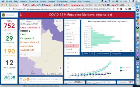 Situația la 04 aprilie 2020 în Republica Moldova, inclusiv raionul Șoldănești