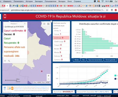 Situația la 08 aprilie 2020 în Republica Moldova, inclusiv raionul Șoldănești