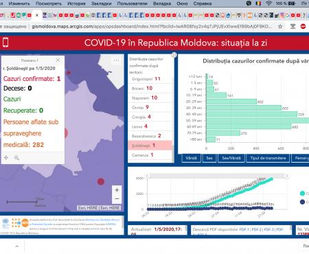 Situația la 01 mai 2020 în Republica Moldova, inclusiv în raionul Șoldănești