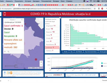 Situația la 02 mai 2020 în Republica Moldova, inclusiv în raionul Șoldănești