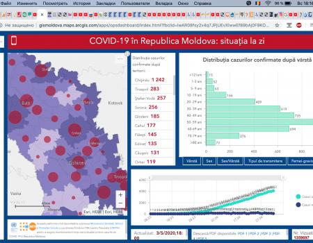 Situația la 03 mai 2020 în Republica Moldova, inclusiv în raionul Șoldănești