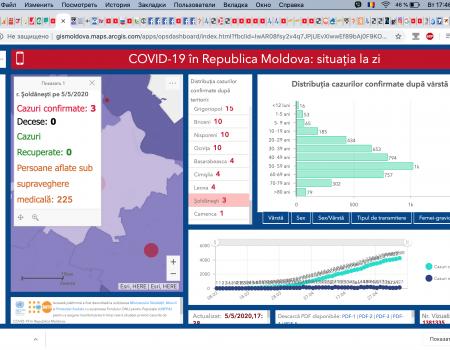 Situația la 05 mai 2020 în Republica Moldova, inclusiv în raionul Șoldănești