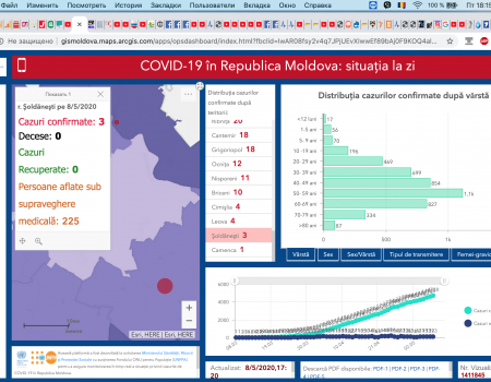 Situația la 08 mai 2020 în Republica Moldova, inclusiv în raionul Șoldănești