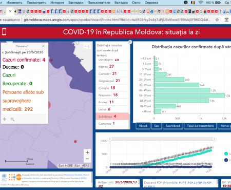 Situația la 20 mai 2020 în Republica Moldova, inclusiv în raionul Șoldănești