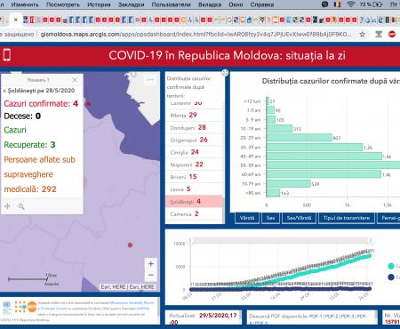 Situația la 29 mai 2020 în Republica Moldova, inclusiv în raionul Șoldănești