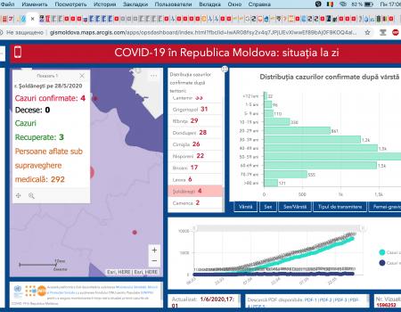 Situația la 01 iunie 2020 în Republica Moldova, inclusiv în raionul Șoldănești