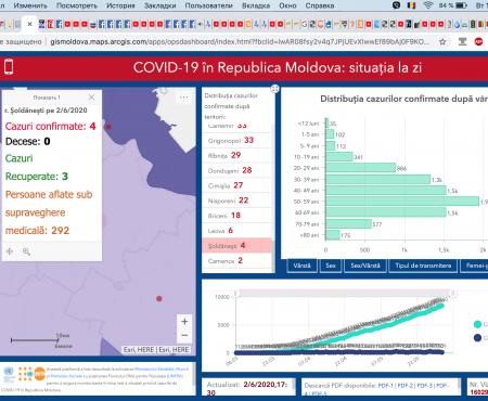Situația la 02 iunie 2020 în Republica Moldova, inclusiv în raionul Șoldănești
