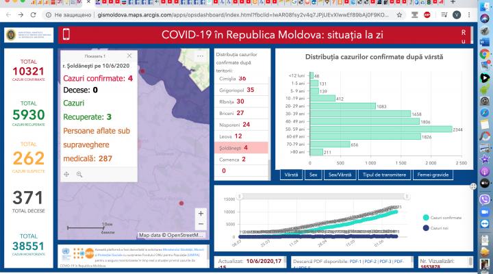 Situația la 10 iunie 2020 în Republica Moldova, inclusiv în raionul Șoldănești