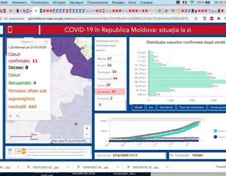 +304 cazuri noi de COVID-19, confirmate astăzi 27.06.2020, în republică