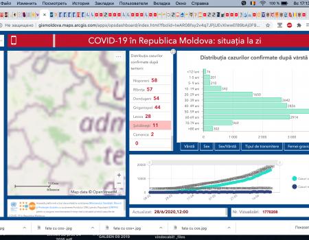 +170 de cazuri noi de COVID-19 înregistrate astăzi 28.06.2020, în republică