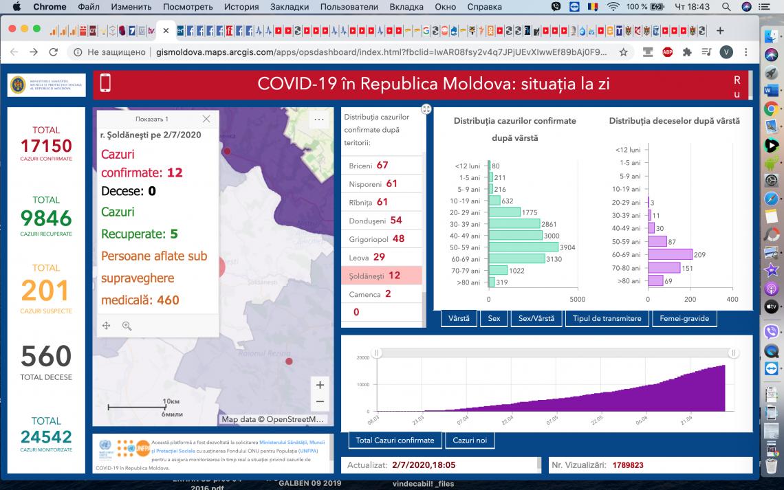 252 cazuri noi de infectare cu Covid-19 au fost confirmate astăzi 02.07.2020