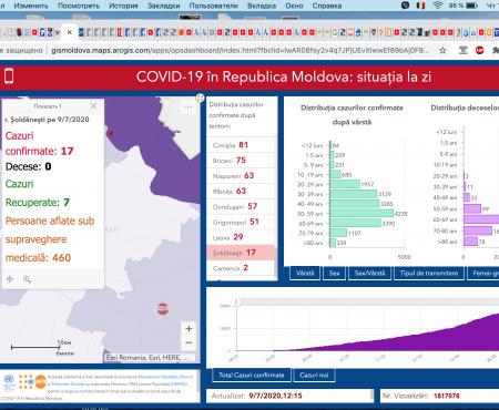 Încă 195 de moldoveni au fost testați pozitiv cu COVID-19