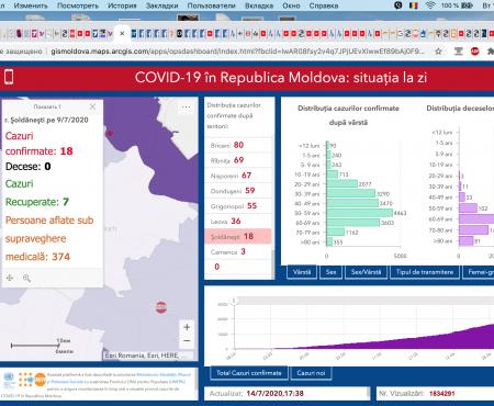+269 cazuri noi de COVID-19 și 3 decese confirmate astăzi 14.07.2020, în republică