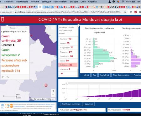 327 cazuri noi de COVID-19, înregistrate azi, 21.07.2020, înMoldova