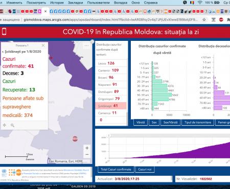 + patru șoldăneșteni, testați pozitiv cu COVID-19