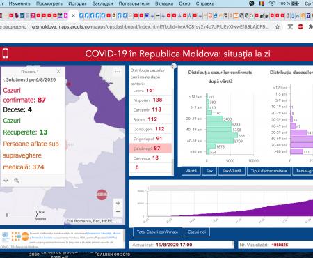 Record pentru Moldova: 626 de cazuri noi de COVID 19, inclusiv – doi din Șoldănești