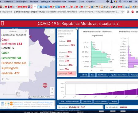 9 persoane infectate cu COVID 19, la Șoldănești