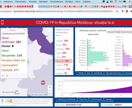 Opt cazuri cu COVID 19, din raionul Șoldănești