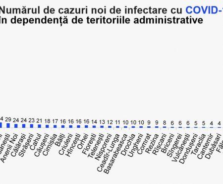 29 de locuitori ai raionului Șoldănești au fost testați pozitiv la coronavirus